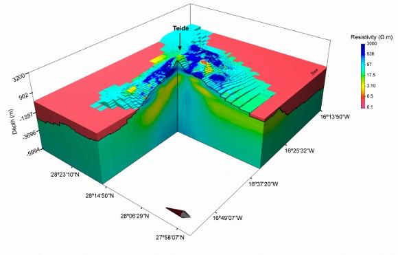 Das dreidimensionale Modell Teneriffas – in den hellroten Bereichen ist der Widerstand am geringsten.