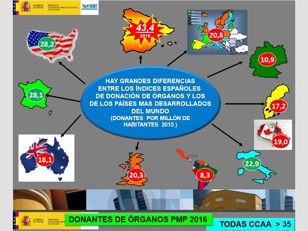 Die Spendenbereitschaft in anderen Ländern macht verständlich, weshalb Spanien für Betroffene attraktiv ist.
