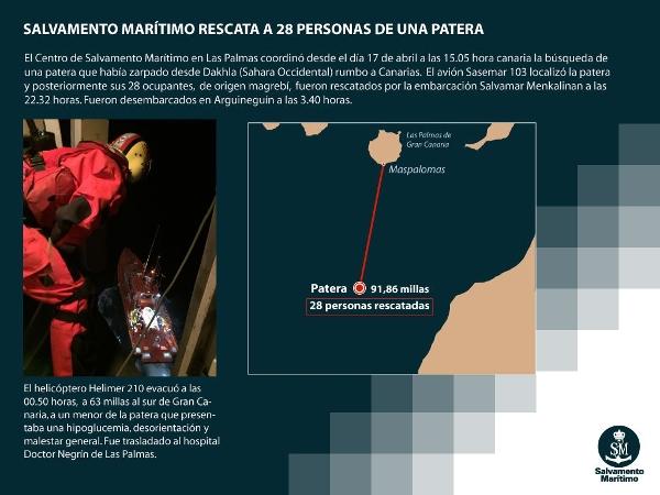 63 Meilen südlich von Gran Canaria wurde die kleine Gruppe in dem wackligen Boot entdeckt.