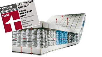 Top Point 4000 Testsieger bei Stiftung Warentest - Alfombras de CAS, S.L.